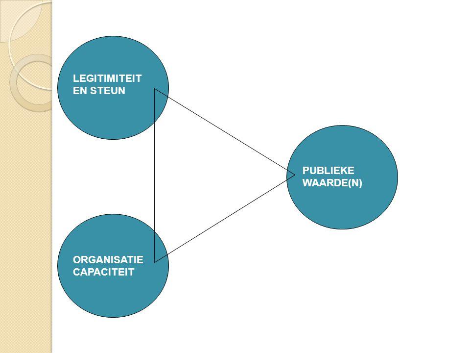 LEGITIMITEIT EN STEUN PUBLIEKE WAARDE(N) ORGANISATIE CAPACITEIT