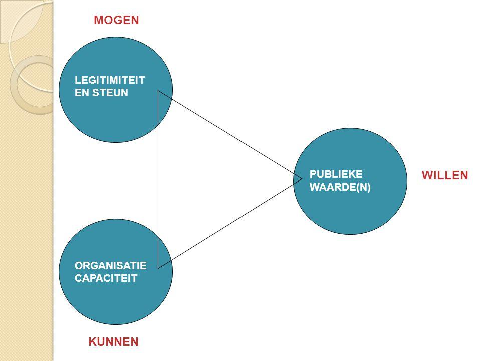 LEGITIMITEIT EN STEUN WILLEN MOGEN KUNNEN PUBLIEKE WAARDE(N) ORGANISATIE CAPACITEIT