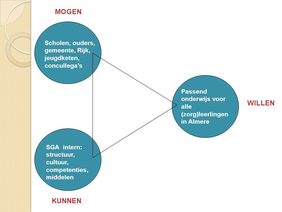 Passend onderwijs voor alle (zorg)leerlingen in Almere Scholen, ouders, gemeente, Rijk, jeugdketen, concullega's SGA intern: structuur, cultuur, compe