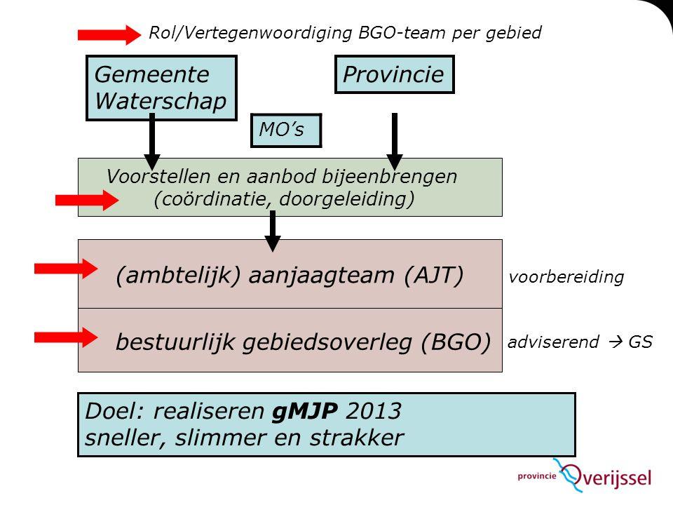 Gemeente Waterschap Provincie (ambtelijk) aanjaagteam (AJT) bestuurlijk gebiedsoverleg (BGO) Voorstellen en aanbod bijeenbrengen (coördinatie, doorgel