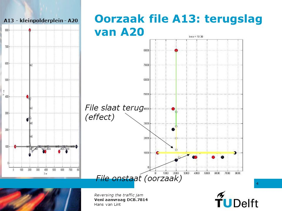 Reversing the traffic jam Veni aanvraag DCB.7814 Hans van Lint 5 80 km/h zones File veroorzaakt door zwakste schakel : A20, die faalt als eerste Omdat capaciteit ~ gem snelheid, en capaciteit maximaal bij ca 90 km/u 80 km/u limiet op A13 heeft nauwelijks effect (want A20 faalt eerst) 80 km/u limiet op A20 vervroegd en verergerd files op zowel A13 als A20!