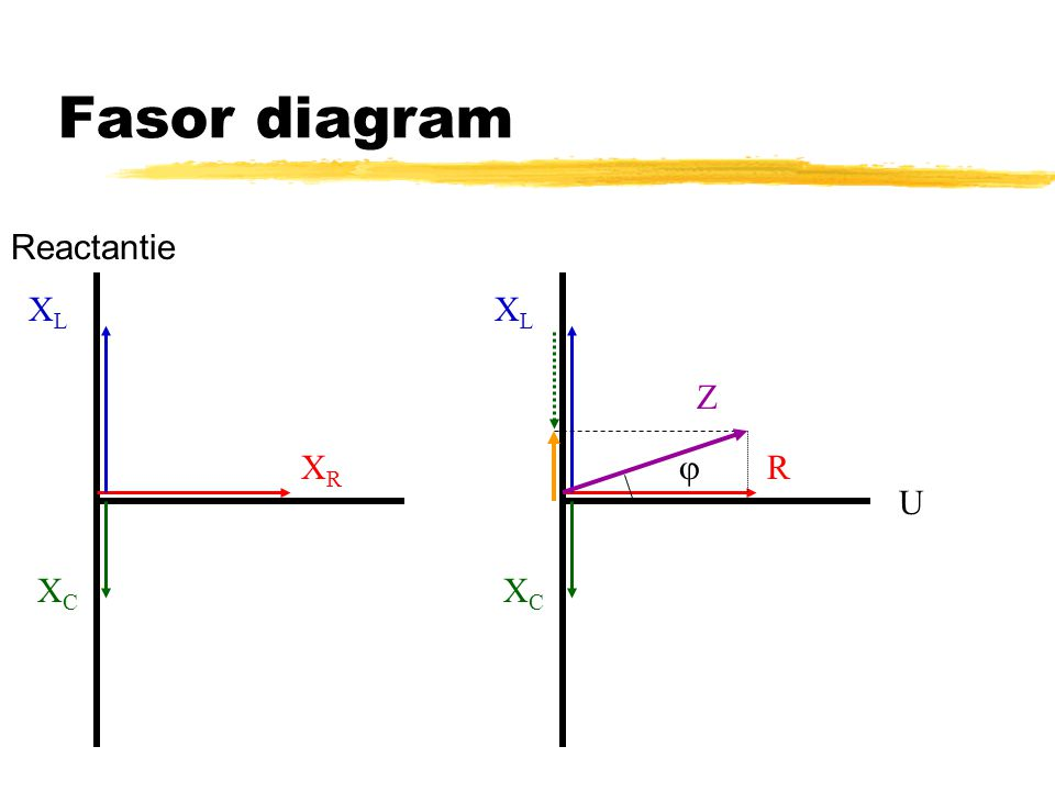 Fasor diagram XCXC XLXL XRXR XCXC XLXL R Z  U Reactantie