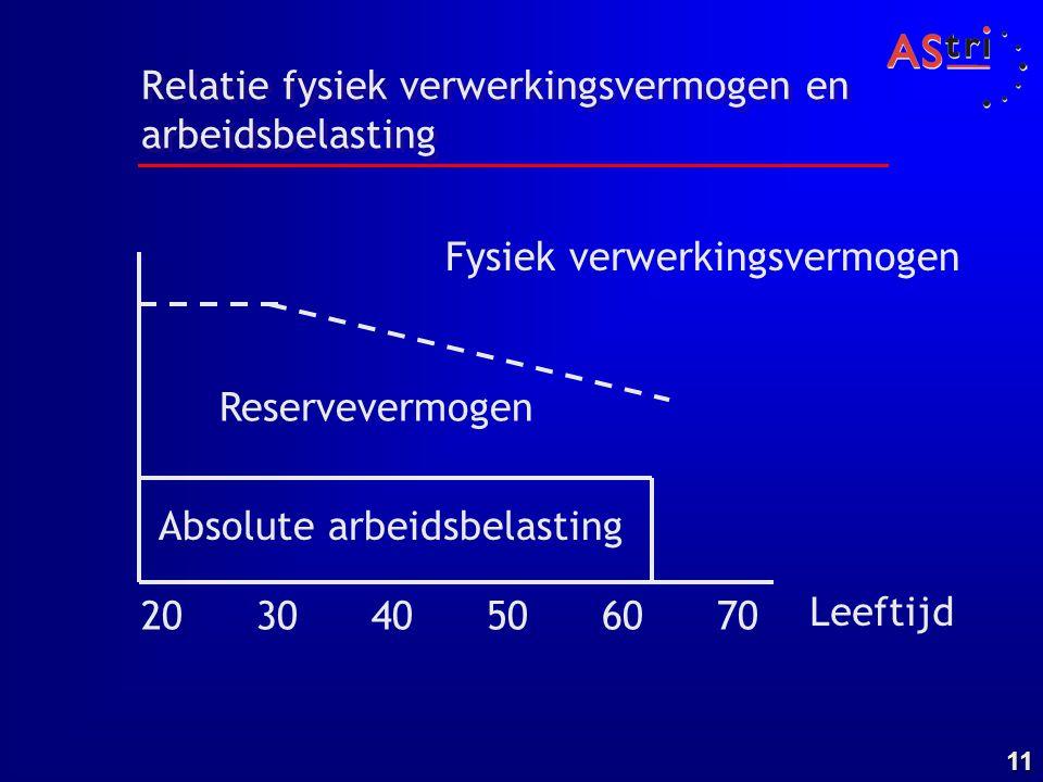 11 Relatie fysiek verwerkingsvermogen en arbeidsbelasting Absolute arbeidsbelasting Reservevermogen Leeftijd 20 30 40 50 60 70 Fysiek verwerkingsvermo