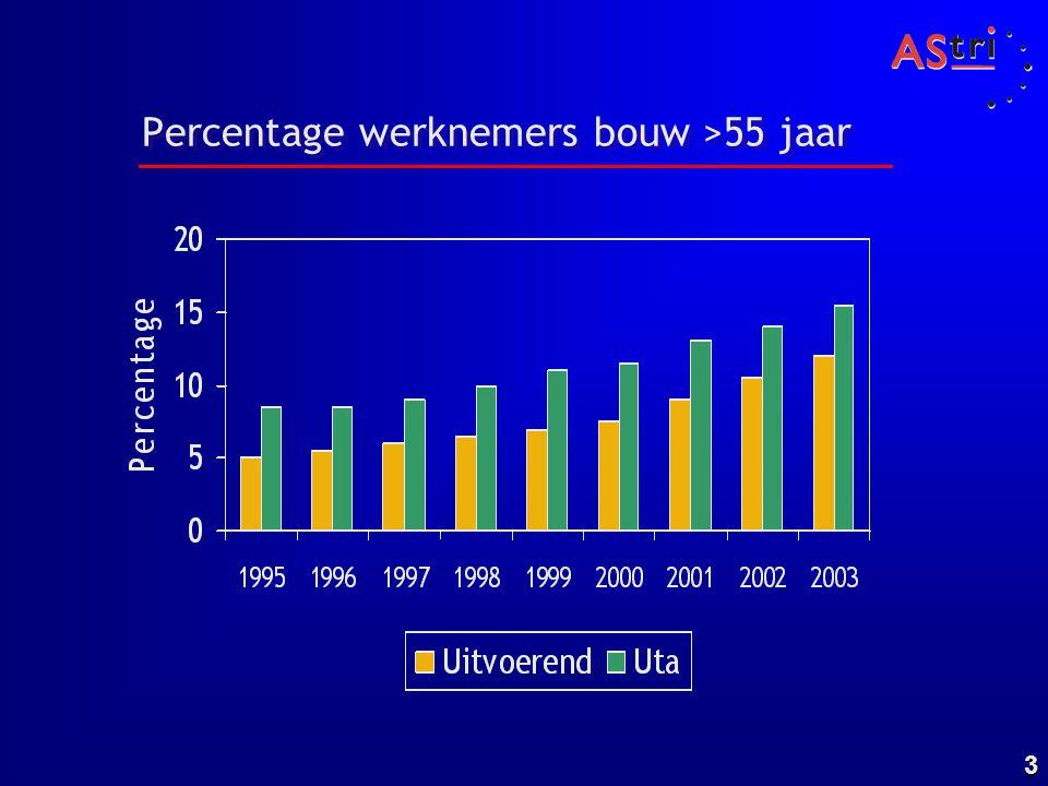 3 Percentage werknemers bouw >55 jaar