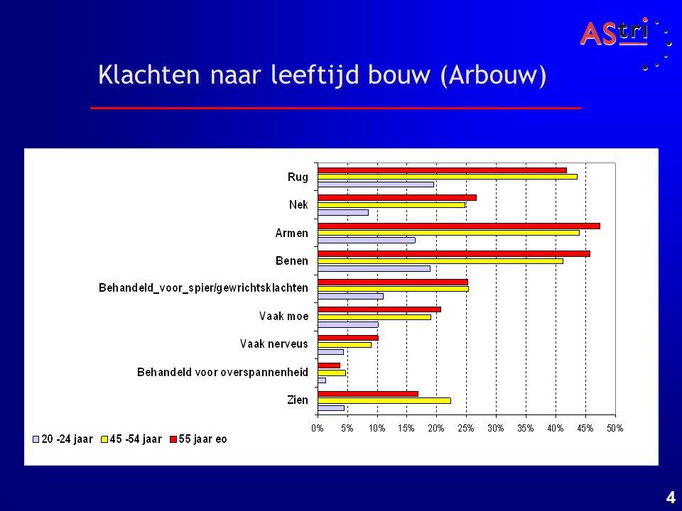 5 Ziekteverzuimpercentage bouw 2004