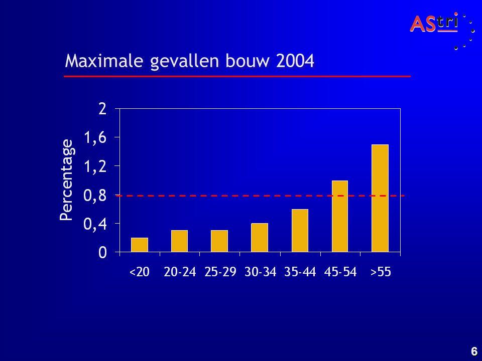 6 Maximale gevallen bouw 2004