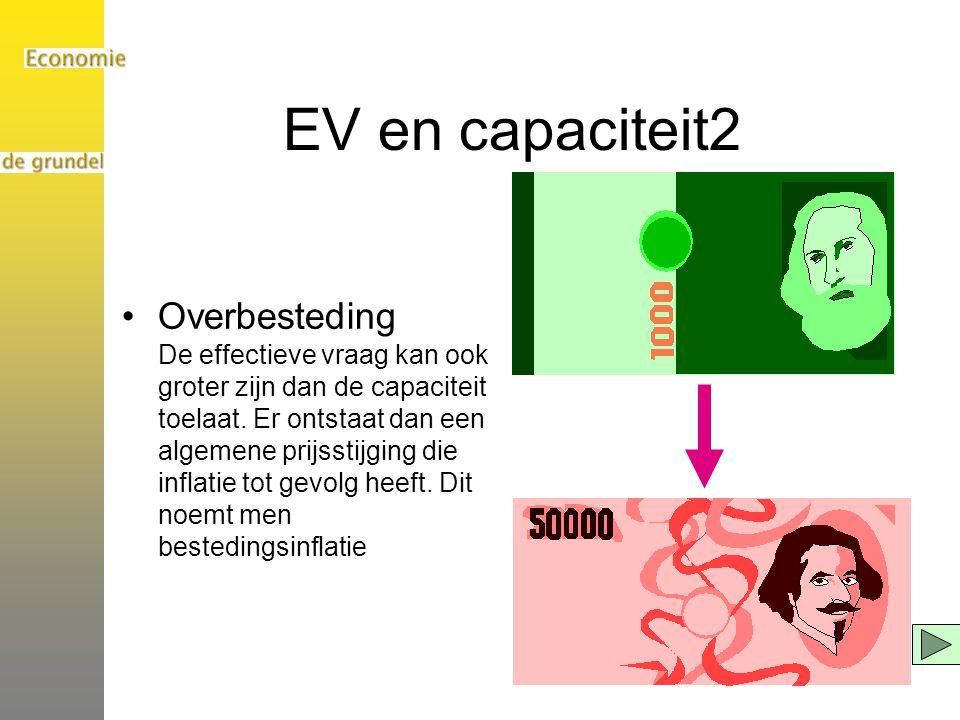 EV en capaciteit2 Overbesteding De effectieve vraag kan ook groter zijn dan de capaciteit toelaat. Er ontstaat dan een algemene prijsstijging die infl