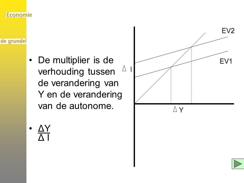 De multiplier is de verhouding tussen de verandering van Y en de verandering van de autonome. ΔY Δ I EV1EV2Y I