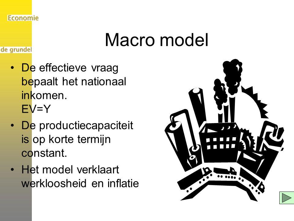 Macro model De effectieve vraag bepaalt het nationaal inkomen. EV=Y De productiecapaciteit is op korte termijn constant. Het model verklaart werkloosh