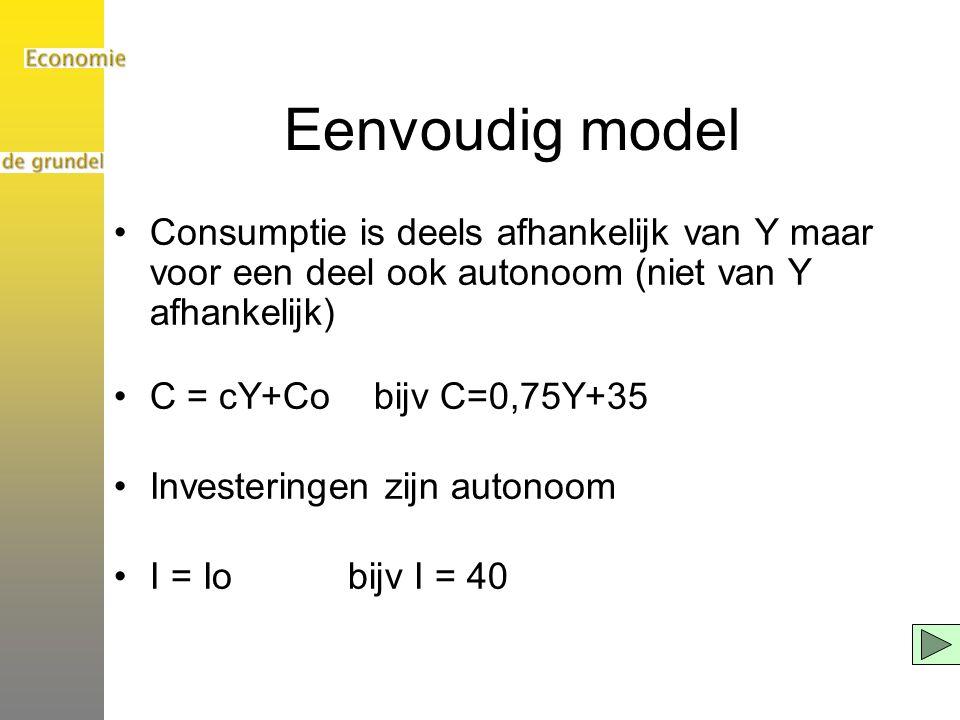 Eenvoudig model Consumptie is deels afhankelijk van Y maar voor een deel ook autonoom (niet van Y afhankelijk) C = cY+Co bijv C=0,75Y+35 Investeringen