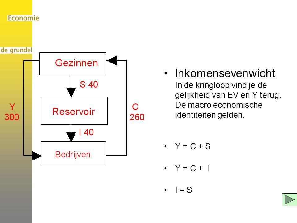 Inkomensevenwicht In de kringloop vind je de gelijkheid van EV en Y terug. De macro economische identiteiten gelden. Y = C + S Y = C + I I = S