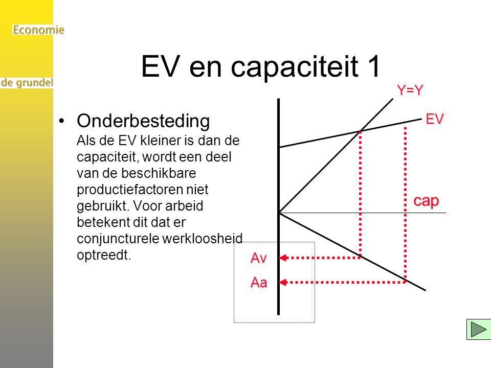 EV en capaciteit 1 Onderbesteding Als de EV kleiner is dan de capaciteit, wordt een deel van de beschikbare productiefactoren niet gebruikt. Voor arbe