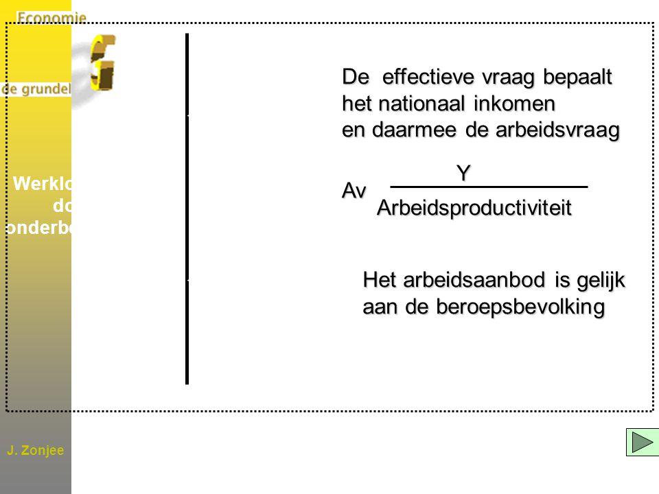 J. Zonjee De effectieve vraag bepaalt het nationaal inkomen en daarmee de arbeidsvraag YAv Arbeidsproductiviteit Arbeidsproductiviteit Het arbeidsaanb