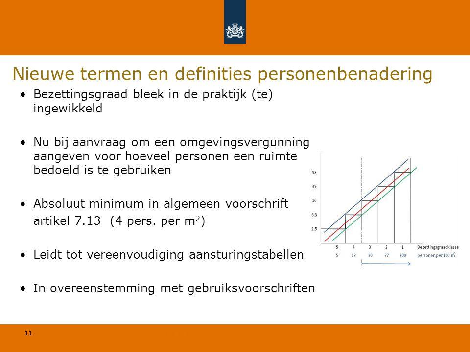 11 © Geregeld BV Nieuwe termen en definities personenbenadering Bezettingsgraad bleek in de praktijk (te) ingewikkeld Nu bij aanvraag om een omgevings