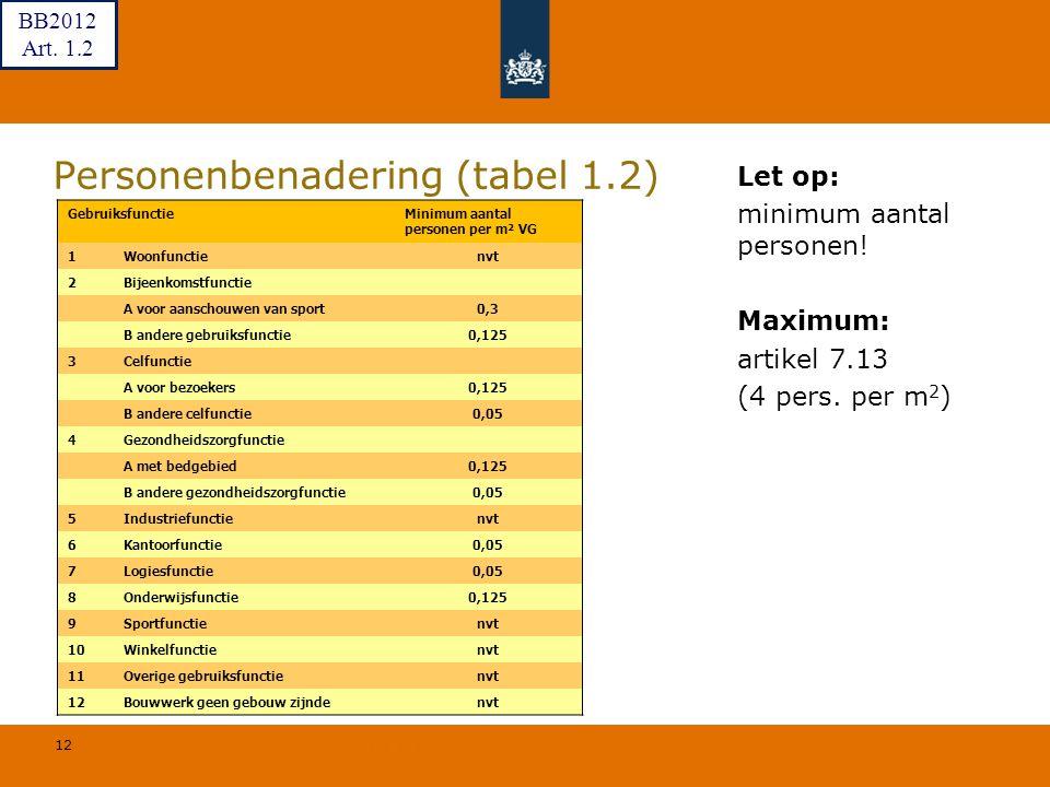 12 © Geregeld BV Personenbenadering (tabel 1.2) Let op: minimum aantal personen! Maximum: artikel 7.13 (4 pers. per m 2 ) GebruiksfunctieMinimum aanta