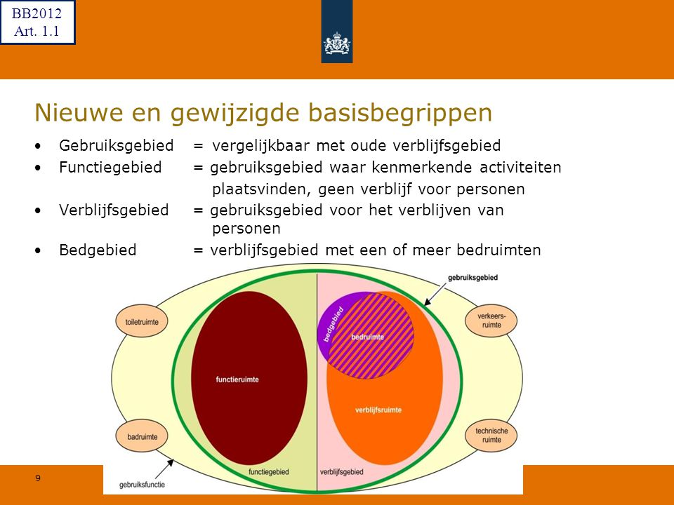 9 © Geregeld BV Nieuwe en gewijzigde basisbegrippen Gebruiksgebied=vergelijkbaar met oude verblijfsgebied Functiegebied = gebruiksgebied waar kenmerke
