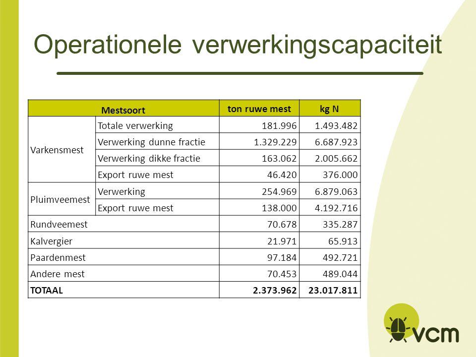 Operationele verwerkingscapaciteit Mestsoort ton ruwe mestkg N Varkensmest Totale verwerking181.9961.493.482 Verwerking dunne fractie1.329.2296.687.92