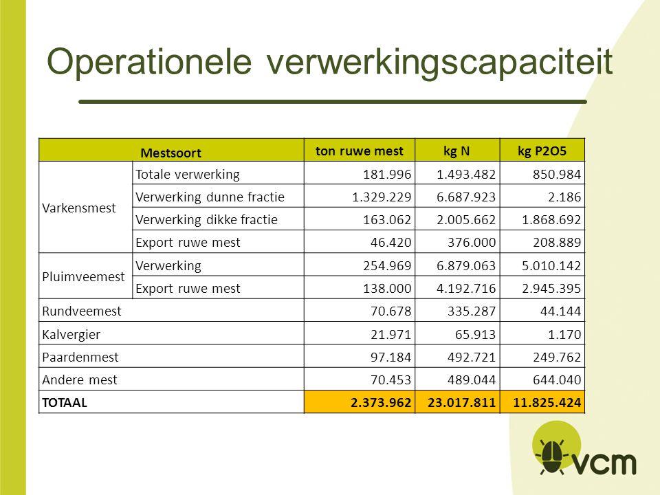Operationele verwerkingscapaciteit Mestsoort ton ruwe mestkg Nkg P2O5 Varkensmest Totale verwerking181.9961.493.482850.984 Verwerking dunne fractie1.3