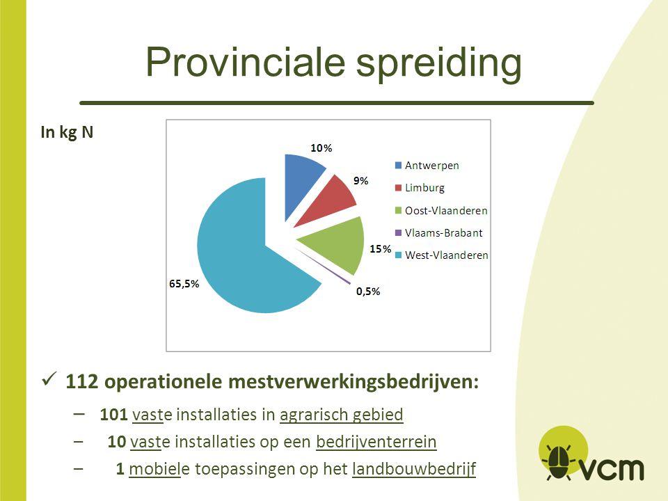 Provinciale spreiding In kg N 112 operationele mestverwerkingsbedrijven: – 101 vaste installaties in agrarisch gebied – 10 vaste installaties op een b