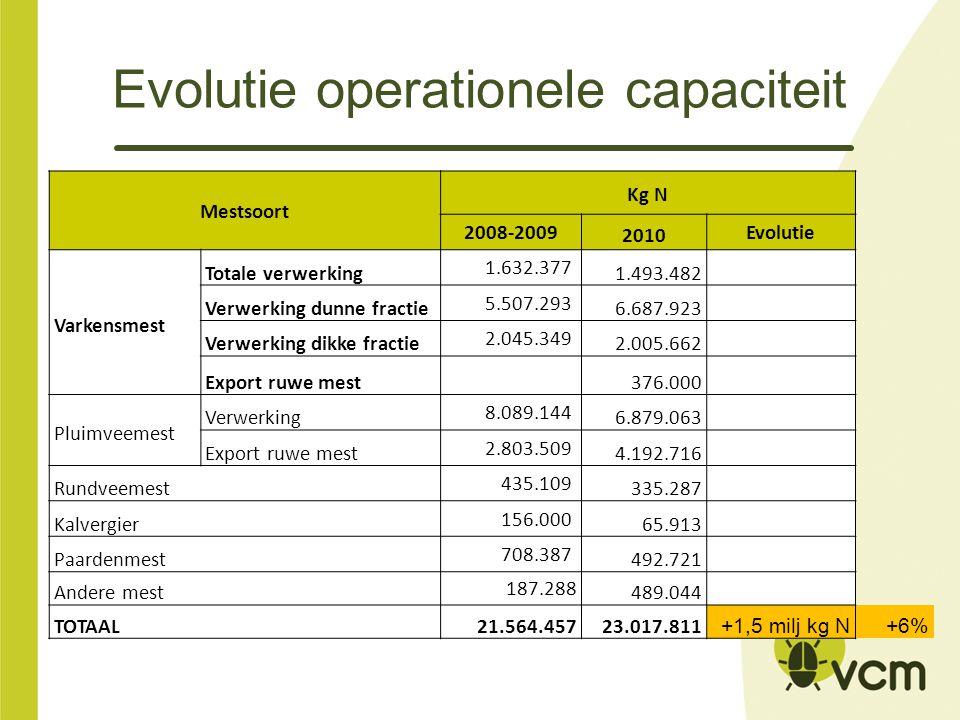 Mestsoort Kg N 2008-2009 2010 Evolutie Varkensmest Totale verwerking 1.632.377 1.493.482 Verwerking dunne fractie 5.507.293 6.687.923 Verwerking dikke