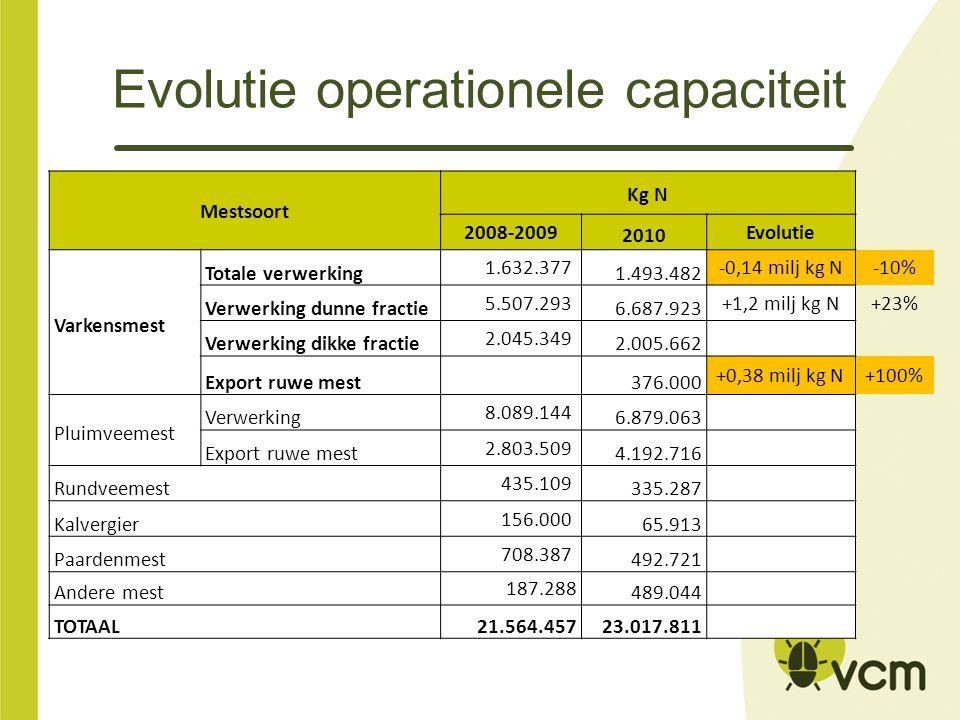 Evolutie operationele capaciteit Mestsoort Kg N 2008-2009 2010 Evolutie Varkensmest Totale verwerking 1.632.377 1.493.482 -0,14 milj kg N-10% Verwerking dunne fractie 5.507.293 6.687.923 +1,2 milj kg N+23% Verwerking dikke fractie 2.045.349 2.005.662 Export ruwe mest376.000 +0,38 milj kg N+100% Pluimveemest Verwerking 8.089.144 6.879.063 Export ruwe mest 2.803.509 4.192.716 Rundveemest 435.109 335.287 Kalvergier 156.000 65.913 Paardenmest 708.387 492.721 Andere mest 187.288 489.044 TOTAAL21.564.45723.017.811