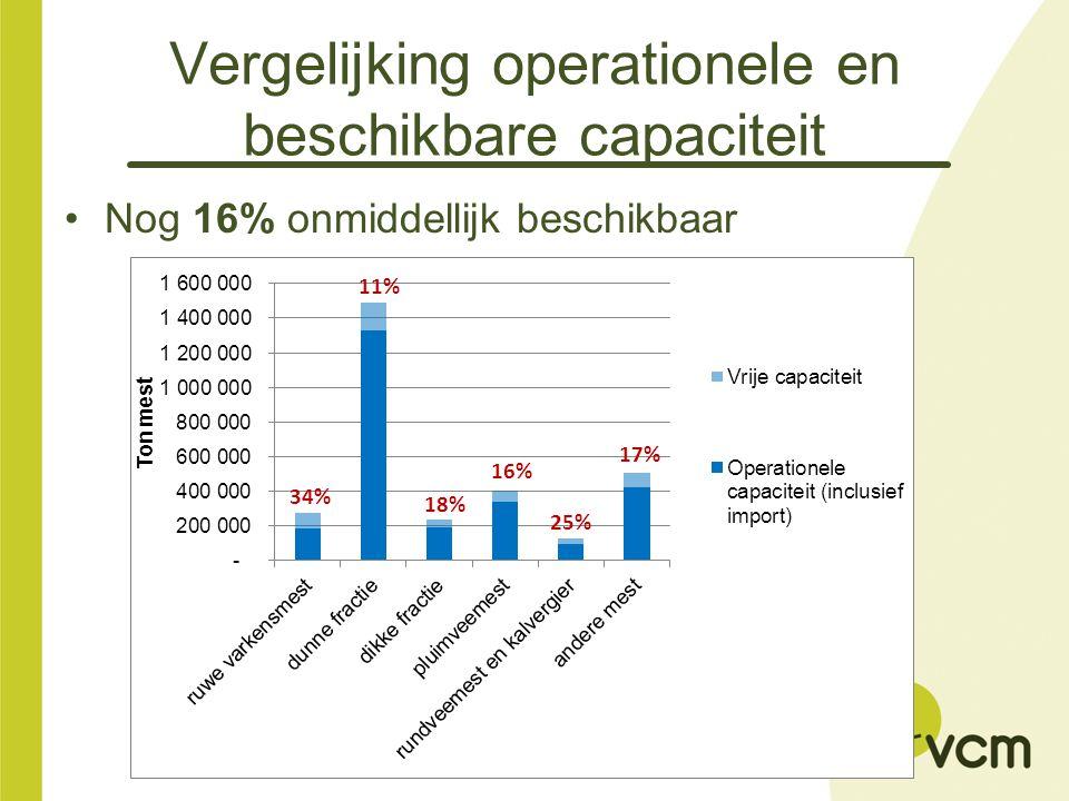 Vergelijking operationele en beschikbare capaciteit Nog 16% onmiddellijk beschikbaar