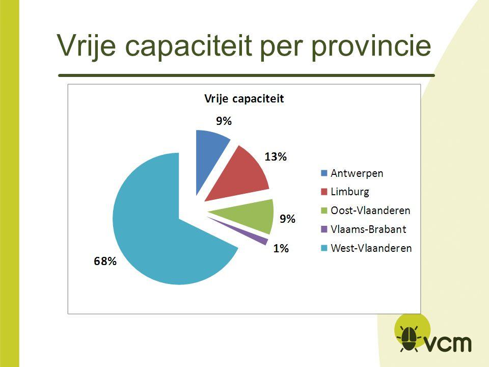 Vrije capaciteit per provincie