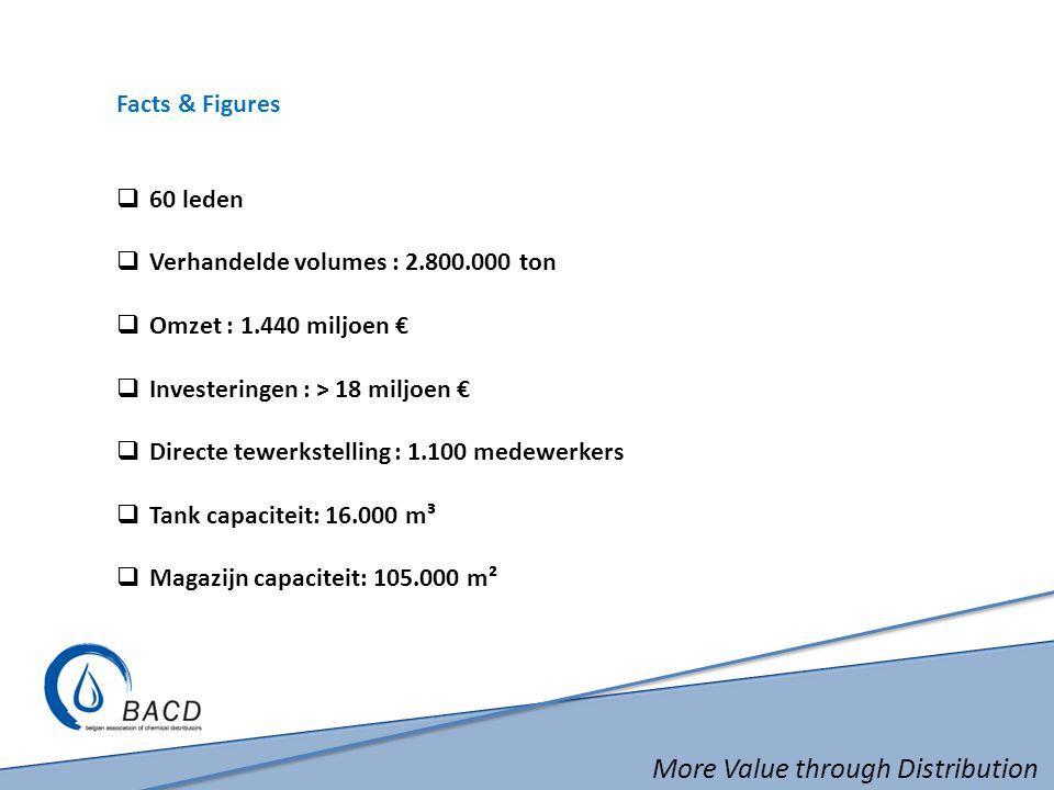 More Value through Distribution Facts & Figures  60 leden  Verhandelde volumes : 2.800.000 ton  Omzet : 1.440 miljoen €  Investeringen : > 18 miljoen €  Directe tewerkstelling : 1.100 medewerkers  Tank capaciteit: 16.000 m³  Magazijn capaciteit: 105.000 m²