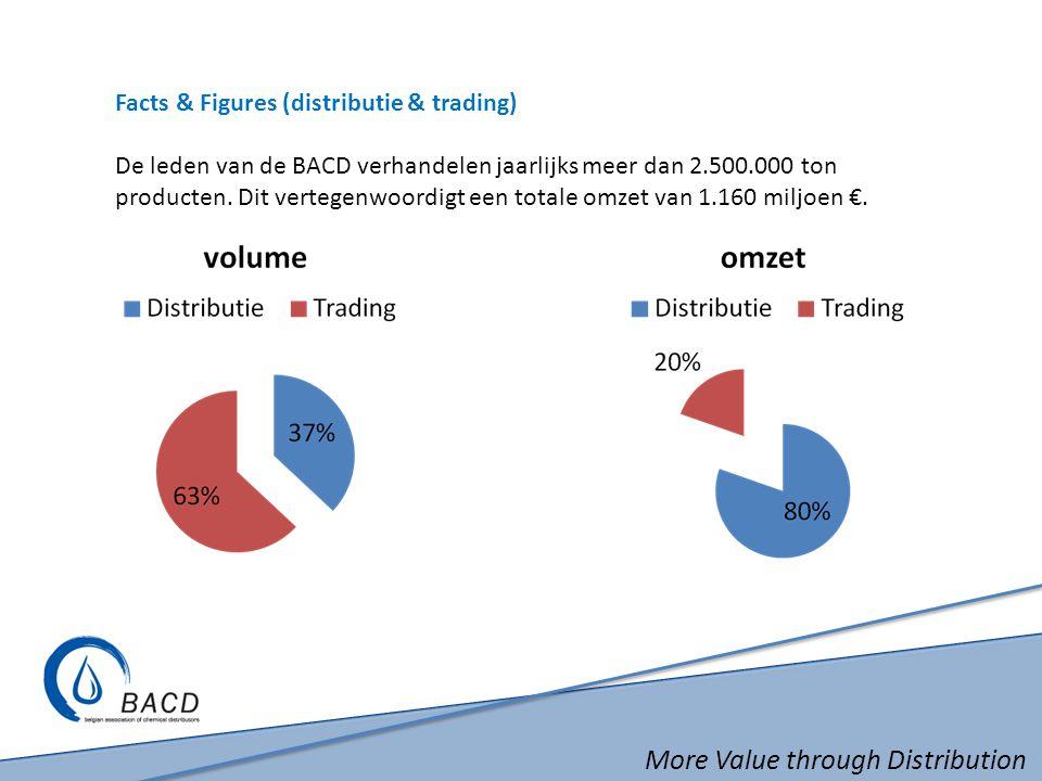More Value through Distribution Facts & Figures (distributie & trading) De leden van de BACD verhandelen jaarlijks meer dan 2.500.000 ton producten. D