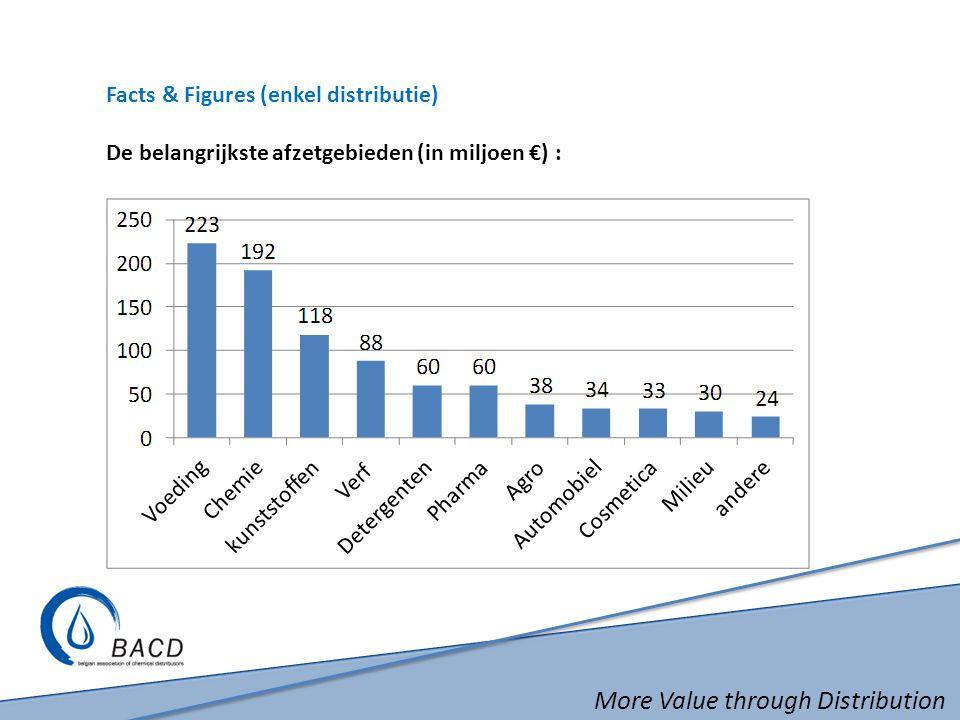 More Value through Distribution Facts & Figures (enkel distributie) De belangrijkste afzetgebieden (in miljoen €) :