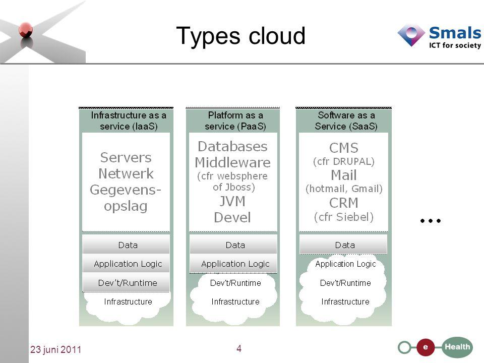 5 23 juni 2011 Cloud computing is hype  belofte van aanzienlijk lagere kostprijs - door standaardisatie en industrialisatie, opties en parameters in plaats van maatwerk - architectuur met beperkte keuzes waardoor makkelijker beheersbaar - schaalvoordelen door gebruik duizenden goedkope servers, let it crash principe, velcro plaatsing, efficiënt energiegebruik, goedkoopste locaties voor stroom en datacommunicatie e.d.m.