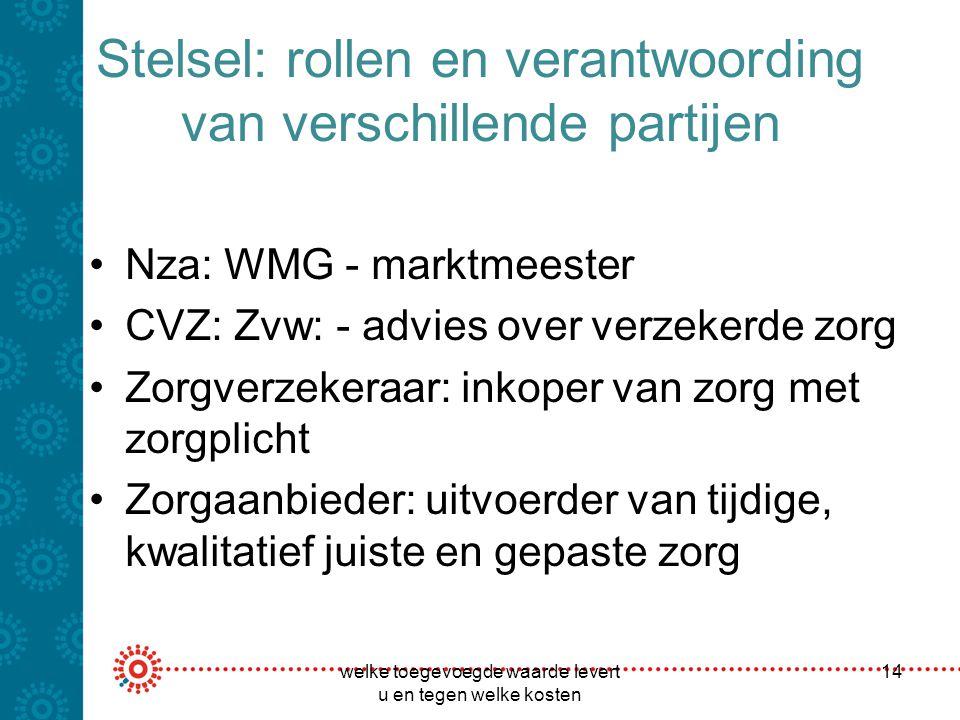 Stelsel: rollen en verantwoording van verschillende partijen Nza: WMG - marktmeester CVZ: Zvw: - advies over verzekerde zorg Zorgverzekeraar: inkoper