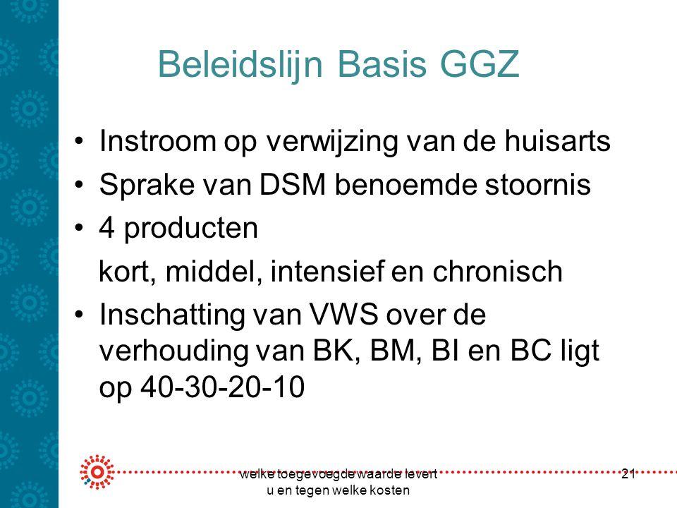 Beleidslijn Basis GGZ Instroom op verwijzing van de huisarts Sprake van DSM benoemde stoornis 4 producten kort, middel, intensief en chronisch Inschat