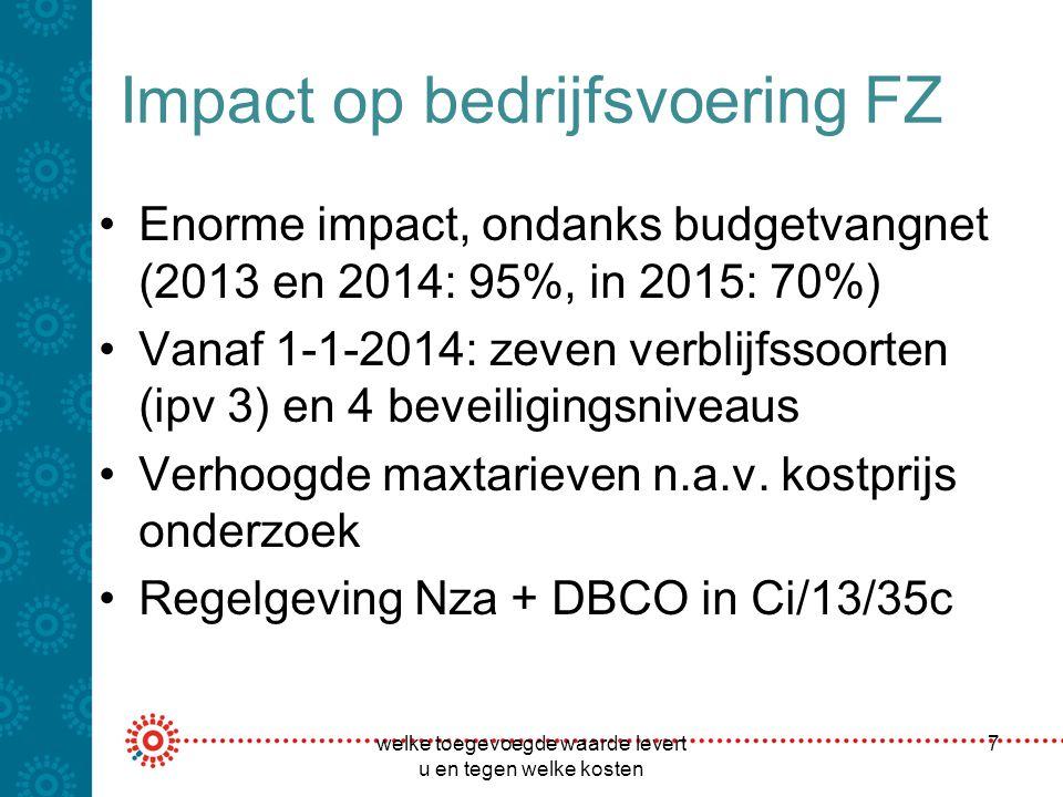 Impact op bedrijfsvoering FZ Enorme impact, ondanks budgetvangnet (2013 en 2014: 95%, in 2015: 70%) Vanaf 1-1-2014: zeven verblijfssoorten (ipv 3) en