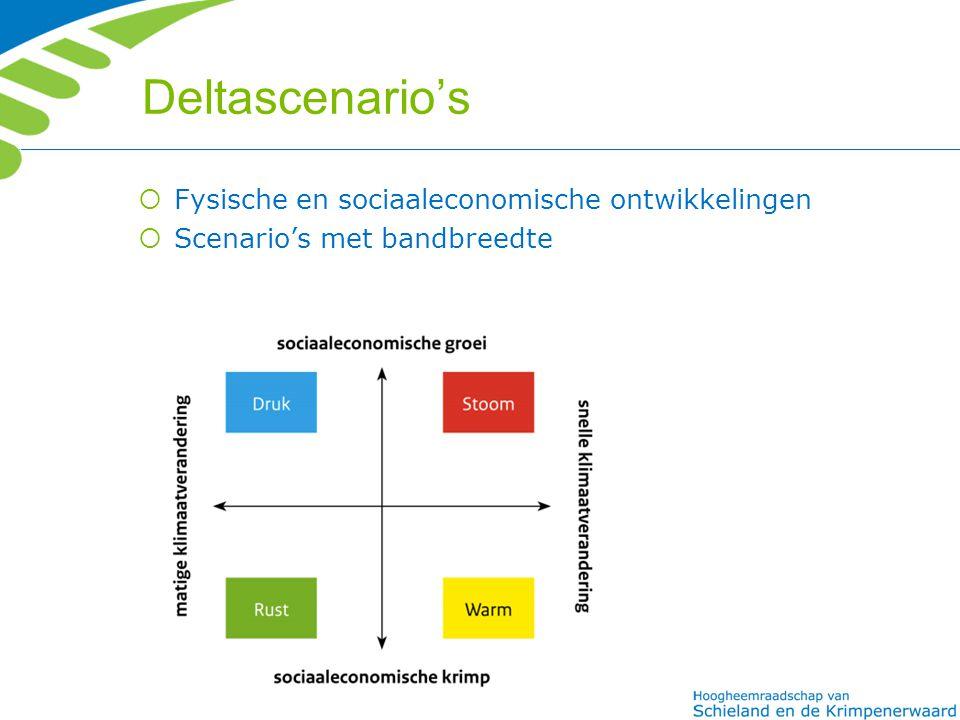 Deltascenario's  Fysische en sociaaleconomische ontwikkelingen  Scenario's met bandbreedte