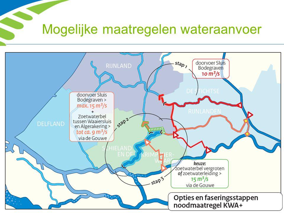 Mogelijke maatregelen wateraanvoer