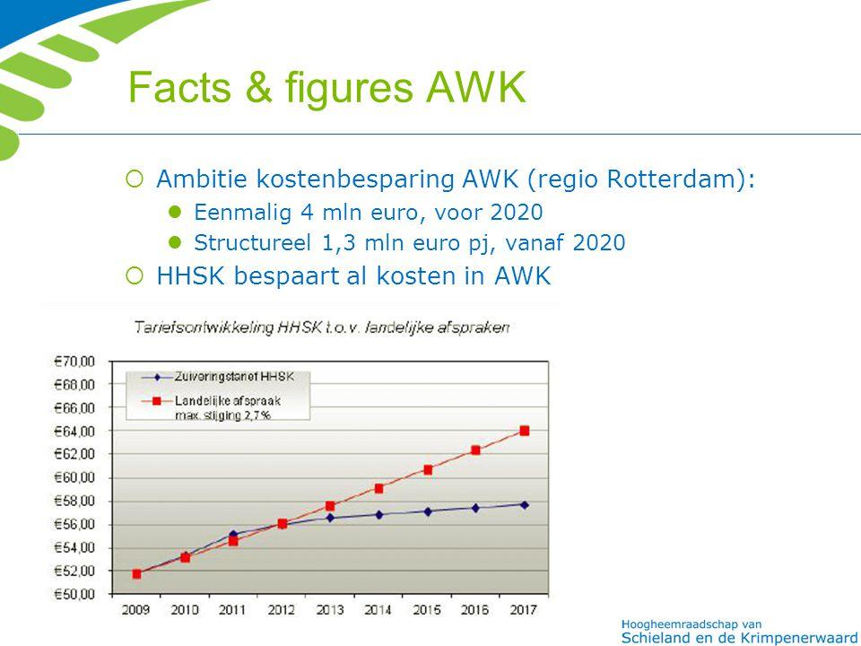 Facts & figures AWK  Ambitie kostenbesparing AWK (regio Rotterdam): Eenmalig 4 mln euro, voor 2020 Structureel 1,3 mln euro pj, vanaf 2020  HHSK bespaart al kosten in AWK
