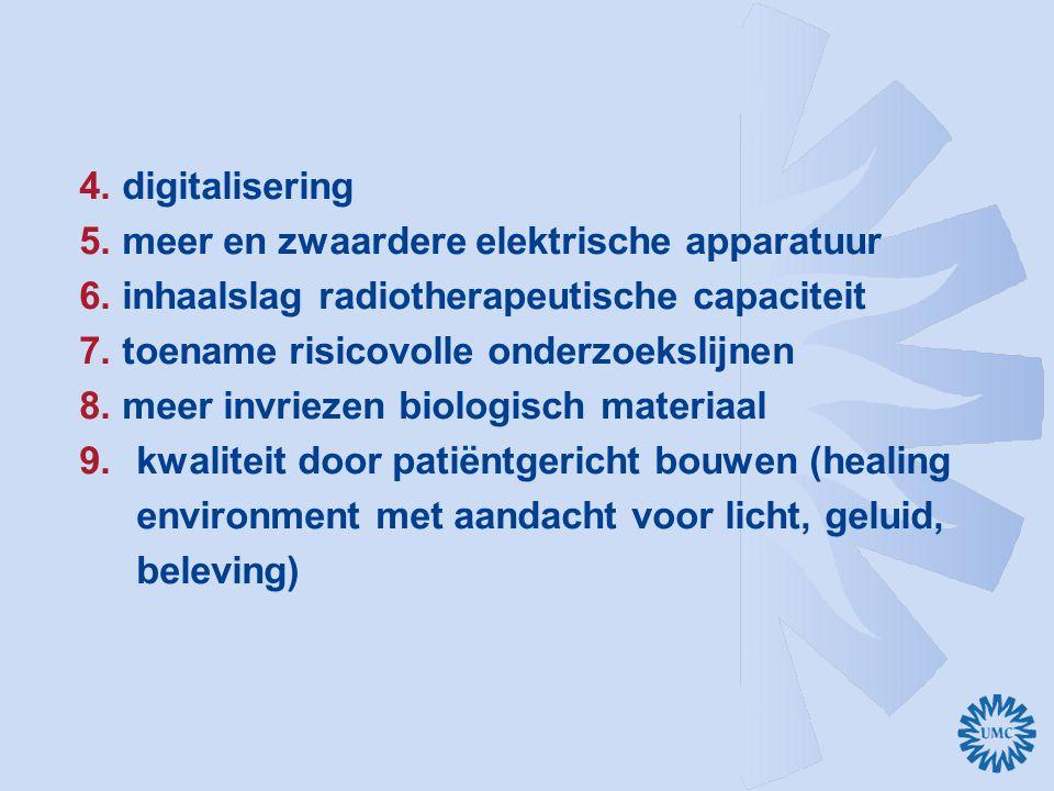 4. digitalisering 5. meer en zwaardere elektrische apparatuur 6. inhaalslag radiotherapeutische capaciteit 7. toename risicovolle onderzoekslijnen 8.