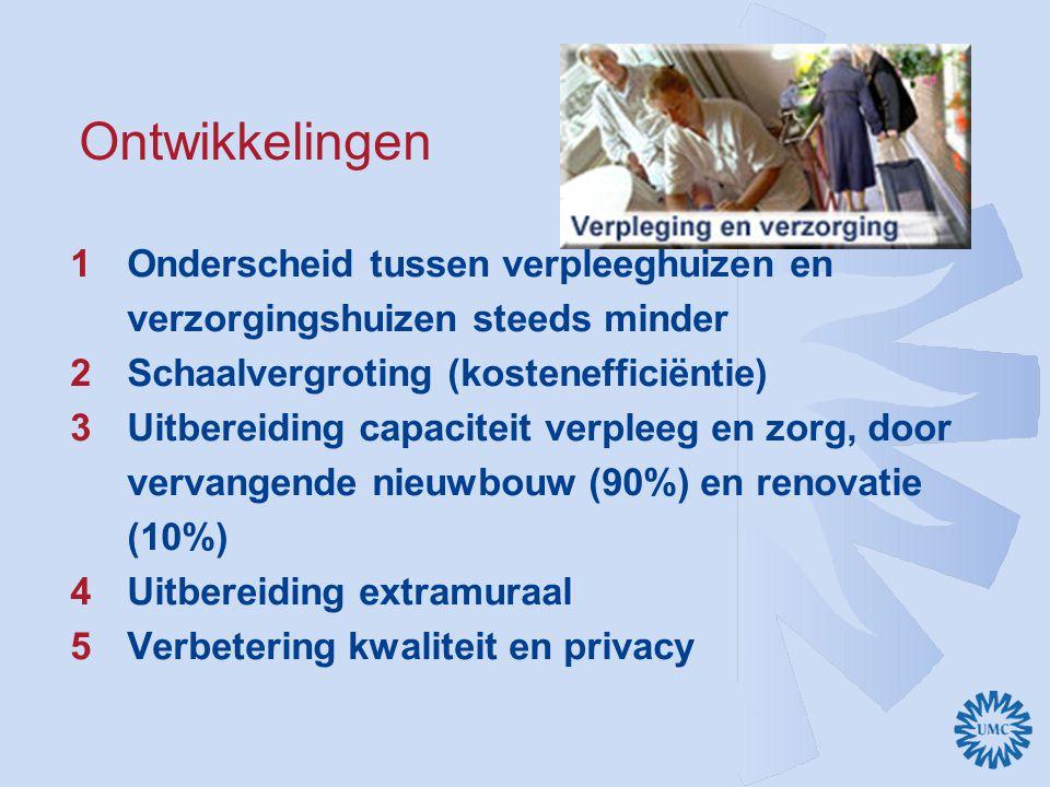 Ontwikkelingen 1Onderscheid tussen verpleeghuizen en verzorgingshuizen steeds minder 2Schaalvergroting (kostenefficiëntie) 3Uitbereiding capaciteit ve
