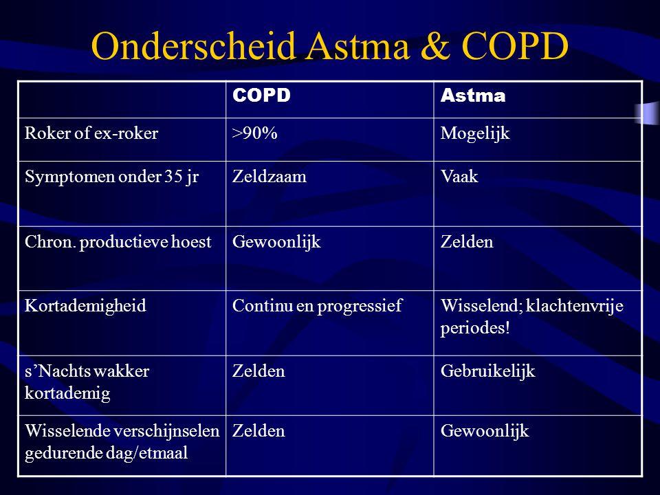 Onderscheid Astma & COPD COPDAstma Roker of ex-roker>90%Mogelijk Symptomen onder 35 jrZeldzaamVaak Chron. productieve hoestGewoonlijkZelden Kortademig