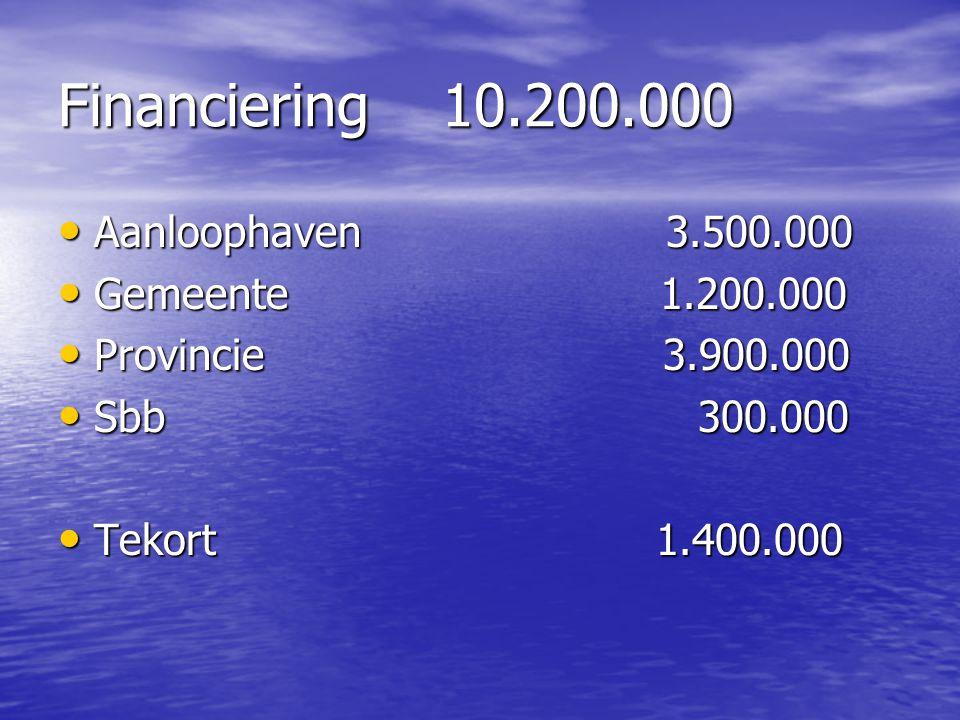 Financiering 10.200.000 Aanloophaven 3.500.000 Aanloophaven 3.500.000 Gemeente 1.200.000 Gemeente 1.200.000 Provincie 3.900.000 Provincie 3.900.000 Sb