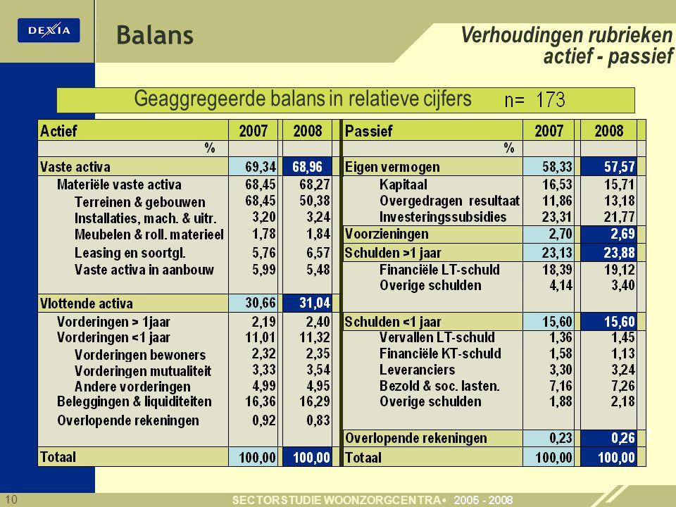 10 SECTORSTUDIE WOONZORGCENTRA Verhoudingen rubrieken actief - passief Geaggregeerde balans in relatieve cijfers 69,1 30,9 57,6 15,8 0,2 Balans