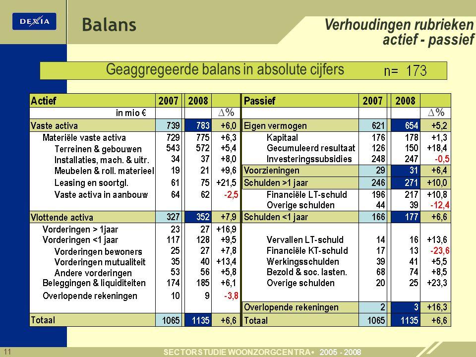 11 SECTORSTUDIE WOONZORGCENTRA Balans Verhoudingen rubrieken actief - passief Geaggregeerde balans in absolute cijfers 90