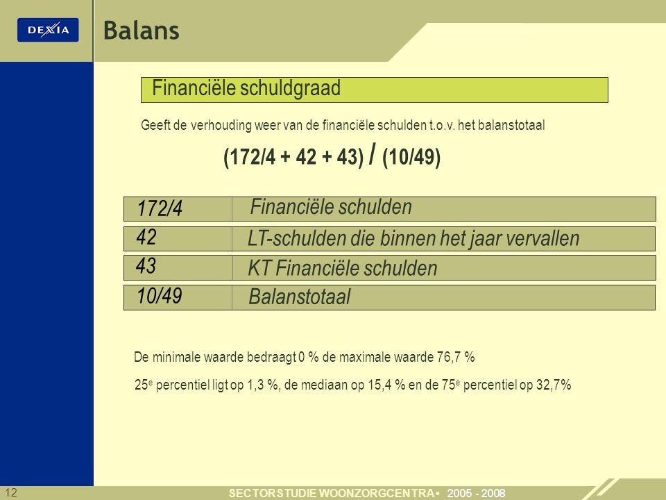 12 SECTORSTUDIE WOONZORGCENTRA 172/4 42 Balans 10/49 Financiële schulden Balanstotaal LT-schulden die binnen het jaar vervallen Financiële schuldgraad (172/4 + 42 + 43) / (10/49) KT Financiële schulden 43 Geeft de verhouding weer van de financiële schulden t.o.v.
