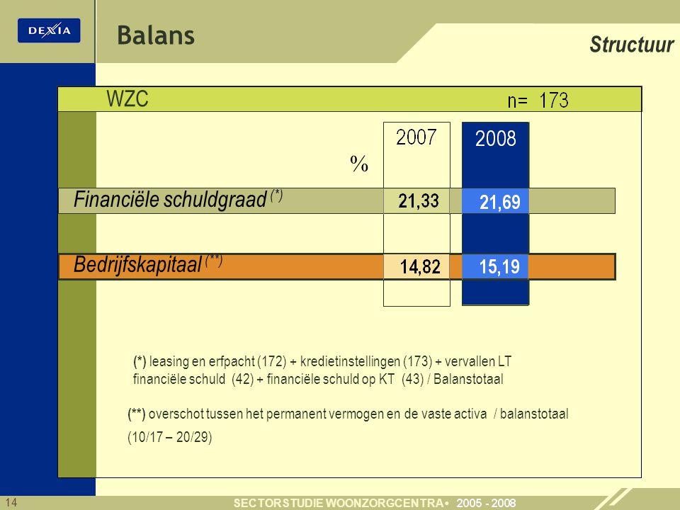 14 SECTORSTUDIE WOONZORGCENTRA Financiële schuldgraad (*) Bedrijfskapitaal (**) WZC Structuur % Balans (*) leasing en erfpacht (172) + kredietinstellingen (173) + vervallen LT financiële schuld (42) + financiële schuld op KT (43) / Balanstotaal (**) overschot tussen het permanent vermogen en de vaste activa / balanstotaal (10/17 – 20/29)