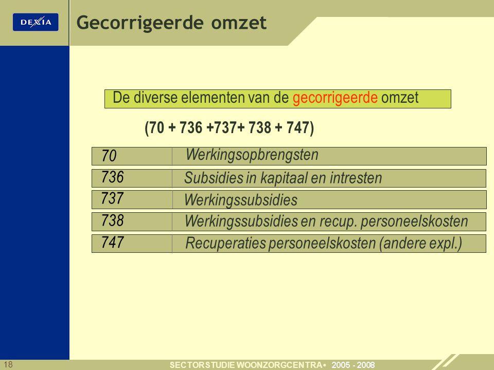 18 SECTORSTUDIE WOONZORGCENTRA 70 736 Gecorrigeerde omzet 738 747 Werkingsopbrengsten Werkingssubsidies en recup. personeelskosten Recuperaties person