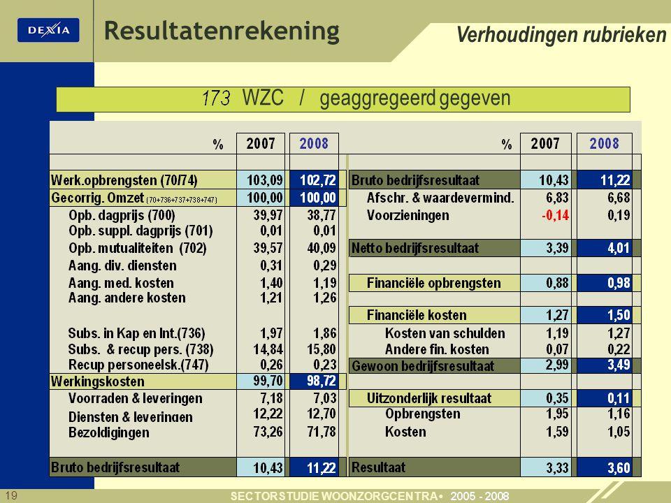 19 SECTORSTUDIE WOONZORGCENTRA Verhoudingen rubrieken WZC / geaggregeerd gegeven Resultatenrekening
