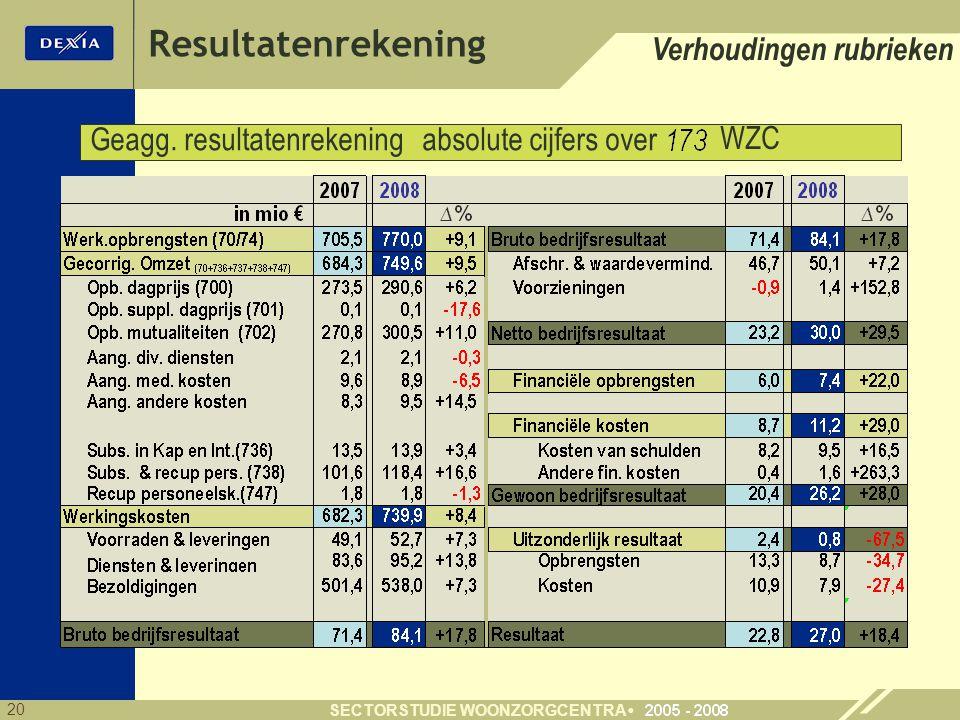 20 SECTORSTUDIE WOONZORGCENTRA Verhoudingen rubrieken Geagg. resultatenrekening absolute cijfers over Resultatenrekening 43 WZC
