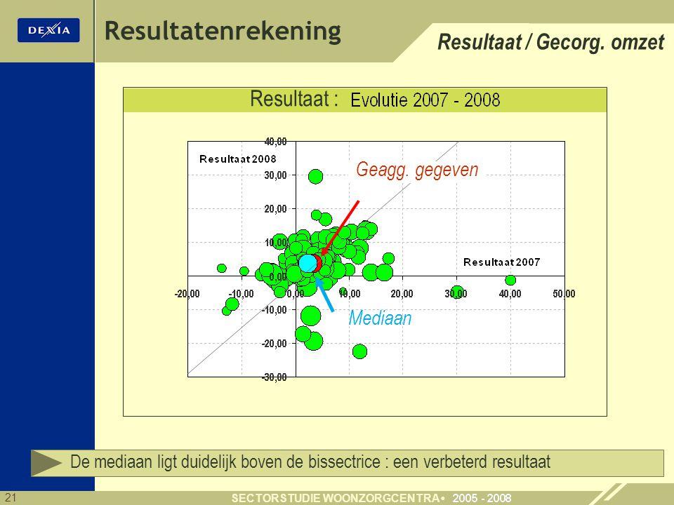 21 SECTORSTUDIE WOONZORGCENTRA Resultatenrekening Resultaat : Mediaan Geagg. gegeven De mediaan ligt duidelijk boven de bissectrice : een verbeterd re