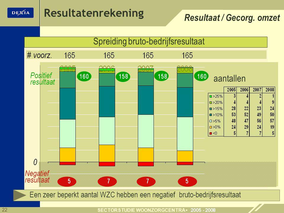 22 SECTORSTUDIE WOONZORGCENTRA Resultatenrekening Spreiding bruto-bedrijfsresultaat Positief resultaat Negatief resultaat 0 # voorz. aantallen Een zee